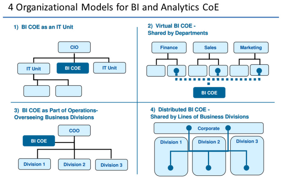 4 Organizational Models for BI and Analytics CoE